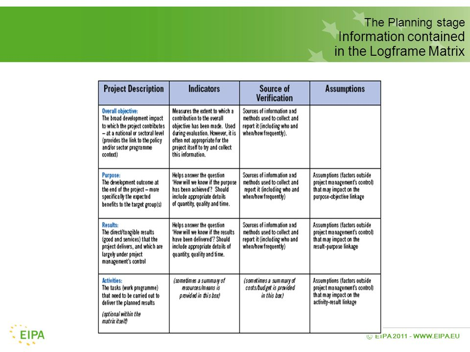 The Planning stage Information contained in the Logframe Matrix