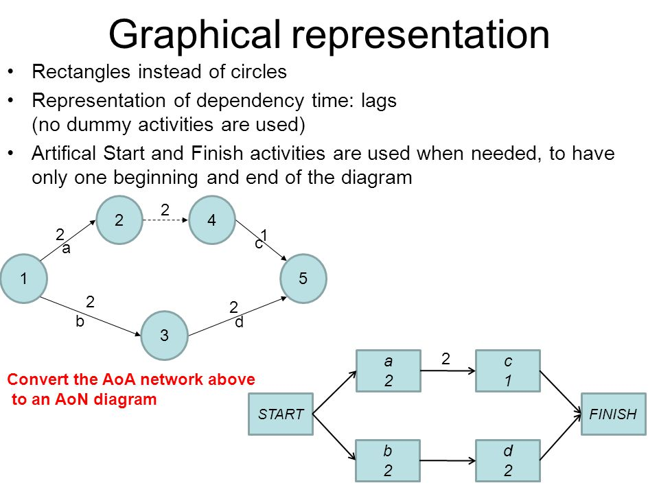 aoa diagram comples drawing aoa and aon networks - ppt video online download