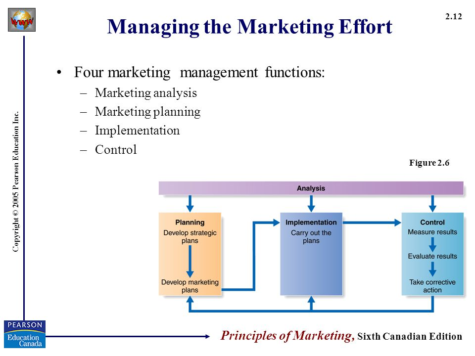 implementing the five functions of management Transcript of evaluate the planning function of management  goal and plan evaluation- step 5: strategy implementation evaluate the planning function of.