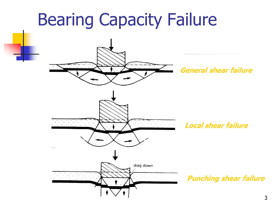 bearing capacity Bearing capacity is the ability of a soil to support a load from foundation without causing a shear failure or excessive settlement the sign of bearing capacity (bc) and this units as pressure's unit ton/m 2, kn/ m 2, kg/cm 2, lb/ft 2 etc so can called bearing pressure definitions.