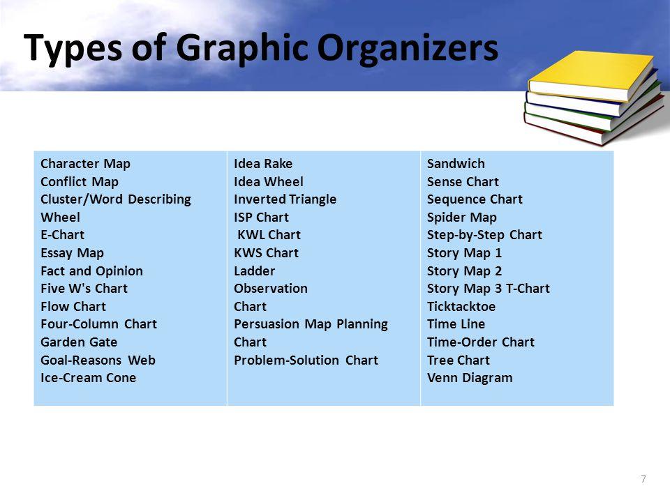Web graphic organizer template microsoft word theme : 2018