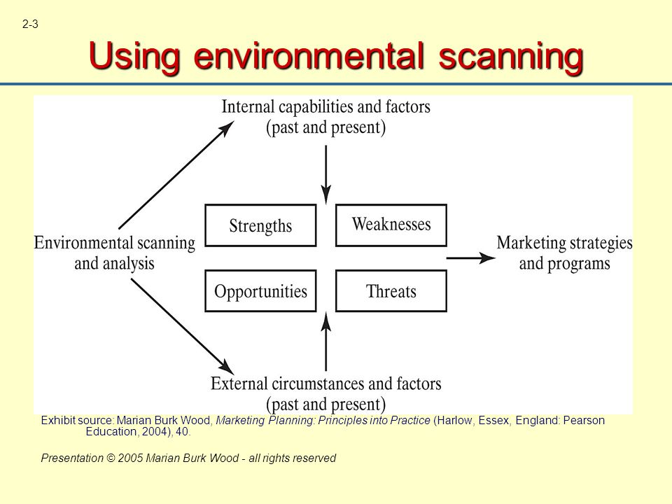strengths and weaknesses of environmental scanning Identifying community strengths & weaknesses  internal environmental scan objectives 1 gauge the current conditions in the  strength or weakness.