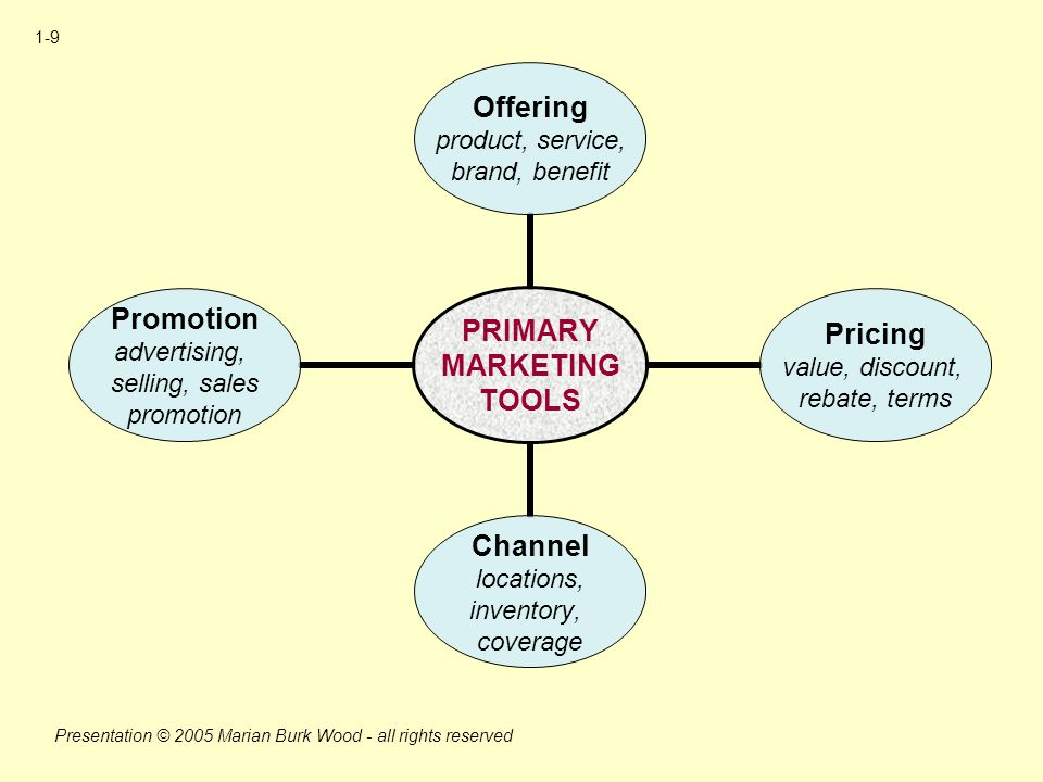 introduction to marketing planning and implementation Many marketing plans focus on the development of  goals and objectives in restaurant planning the implementation process of  introduction to a marketing.