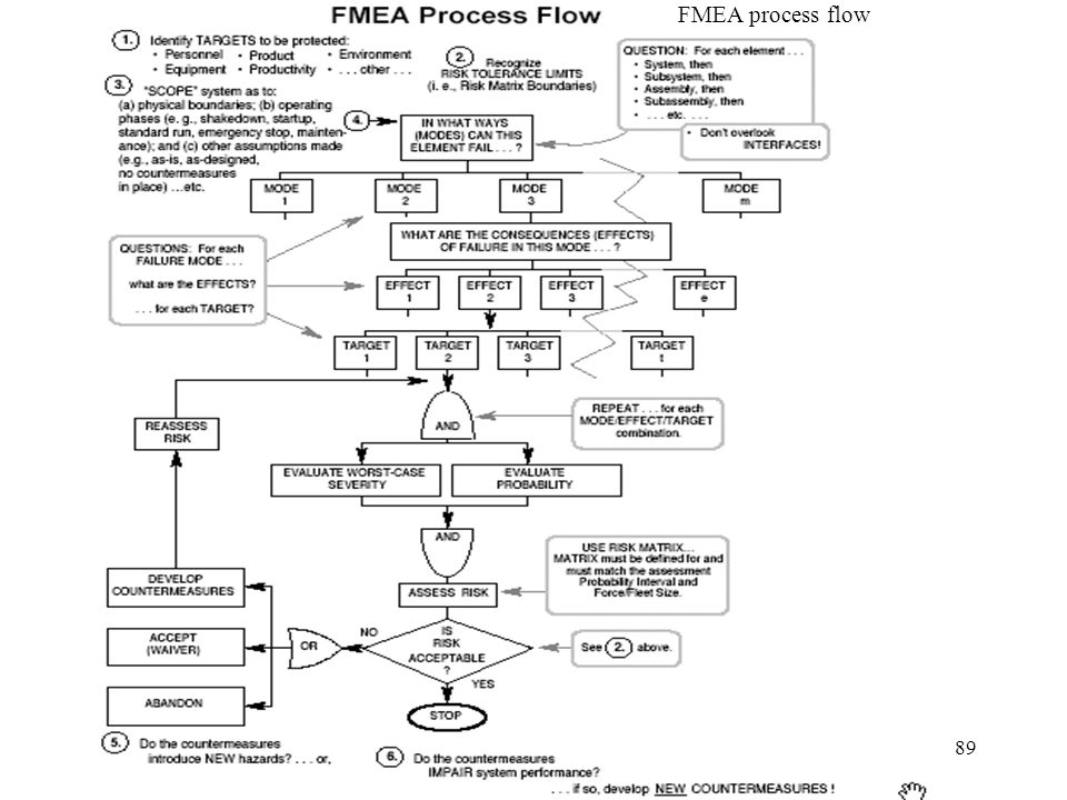 fmea process flow diagram examples wiring diagrams