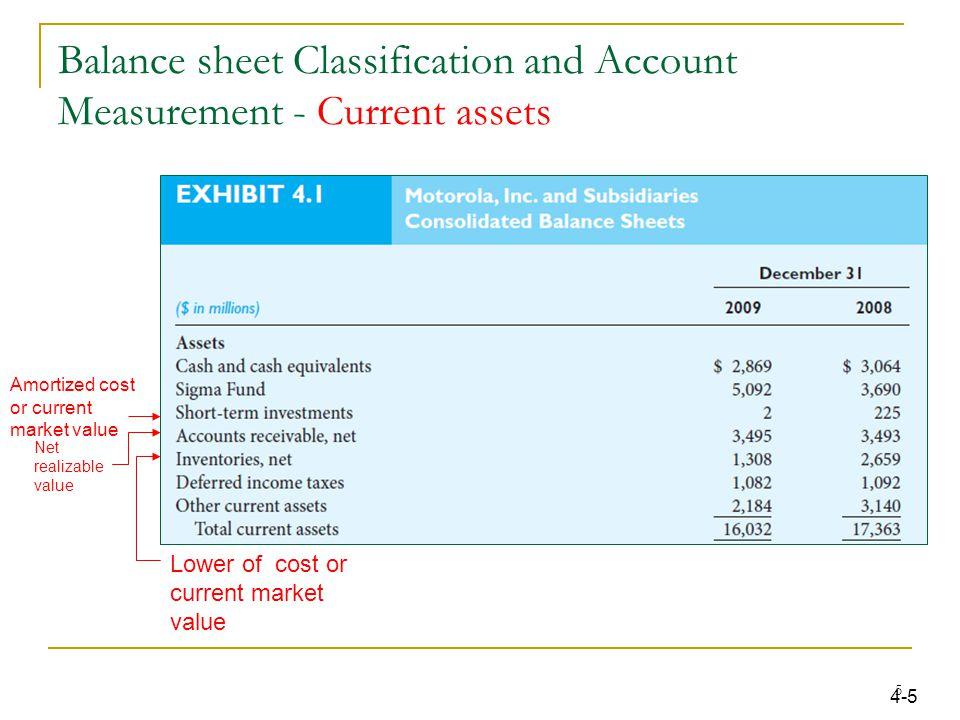 balance sheet and costs Balance sheet financial statement analysis commerce finance financial statement analysis: start-up costs in connection with setting up new business, property.