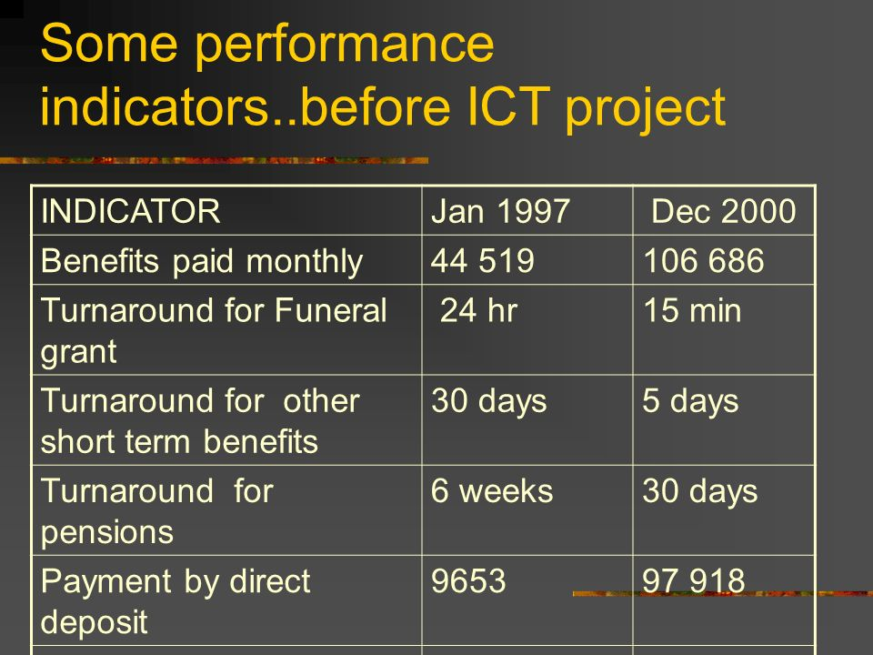 Some performance indicators..before ICT project