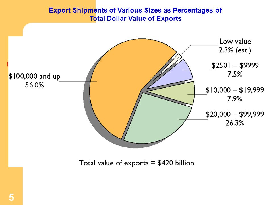 Export Shipments of Various Sizes as Percentages of Total Dollar Value of Exports