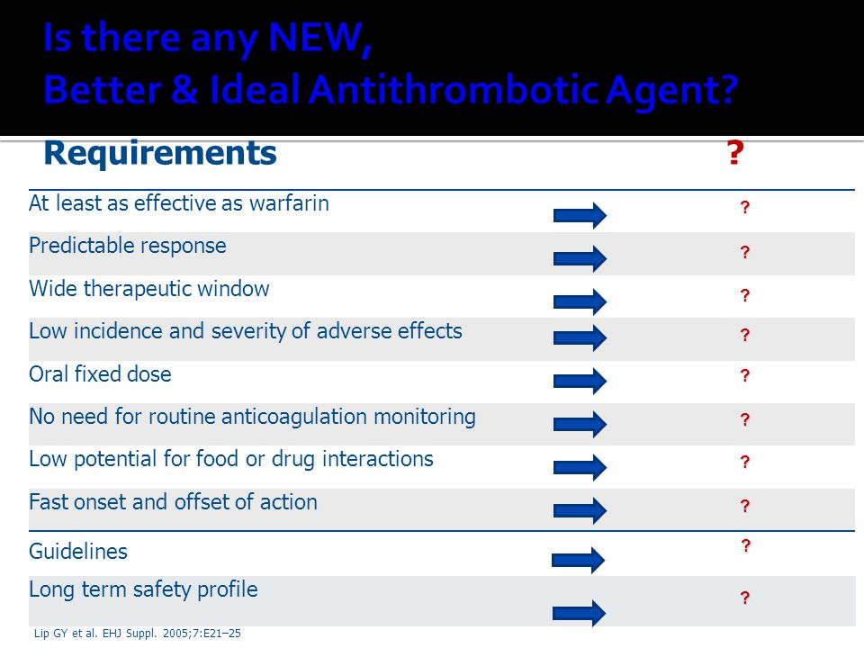 Is there any NEW, Better & Ideal Antithrombotic Agent