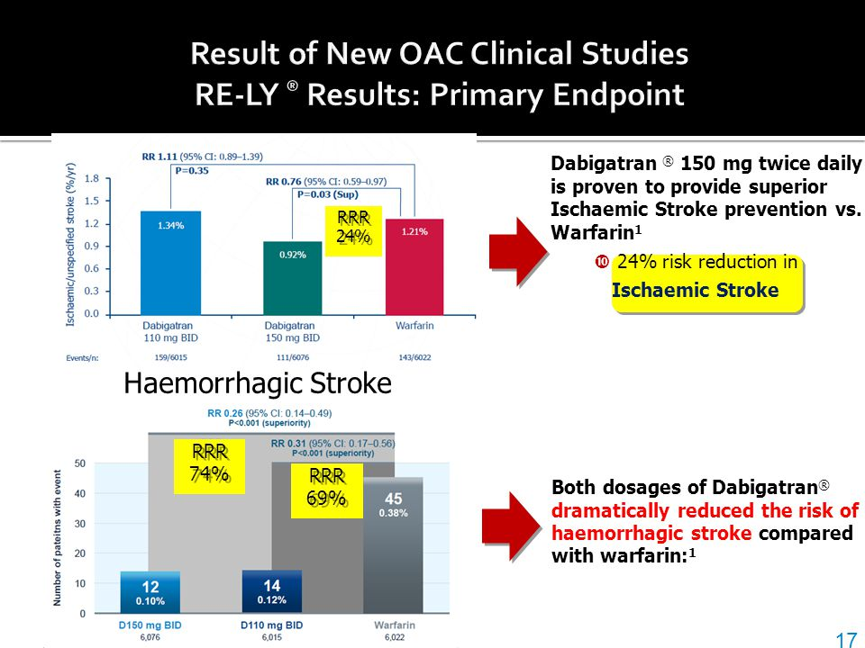 Result of New OAC Clinical Studies RE-LY ® Results: Primary Endpoint
