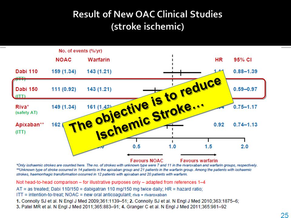 Result of New OAC Clinical Studies (stroke ischemic)