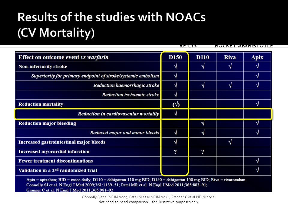 Results of the studies with NOACs (CV Mortality)
