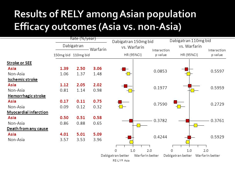Results of RELY among Asian population Efficacy outcomes (Asia vs