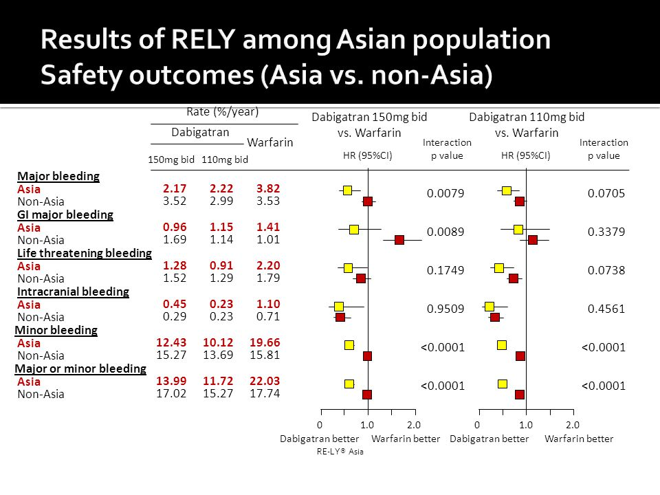 Results of RELY among Asian population Safety outcomes (Asia vs