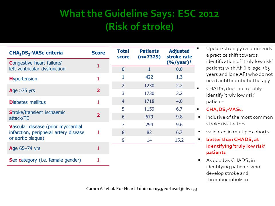 What the Guideline Says: ESC 2012 (Risk of stroke)