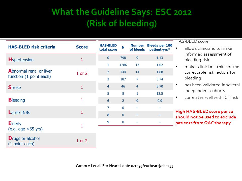 What the Guideline Says: ESC 2012 (Risk of bleeding)