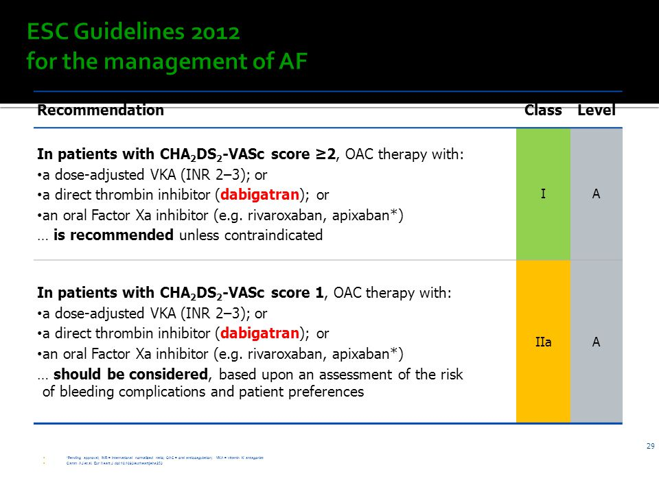ESC Guidelines 2012 for the management of AF