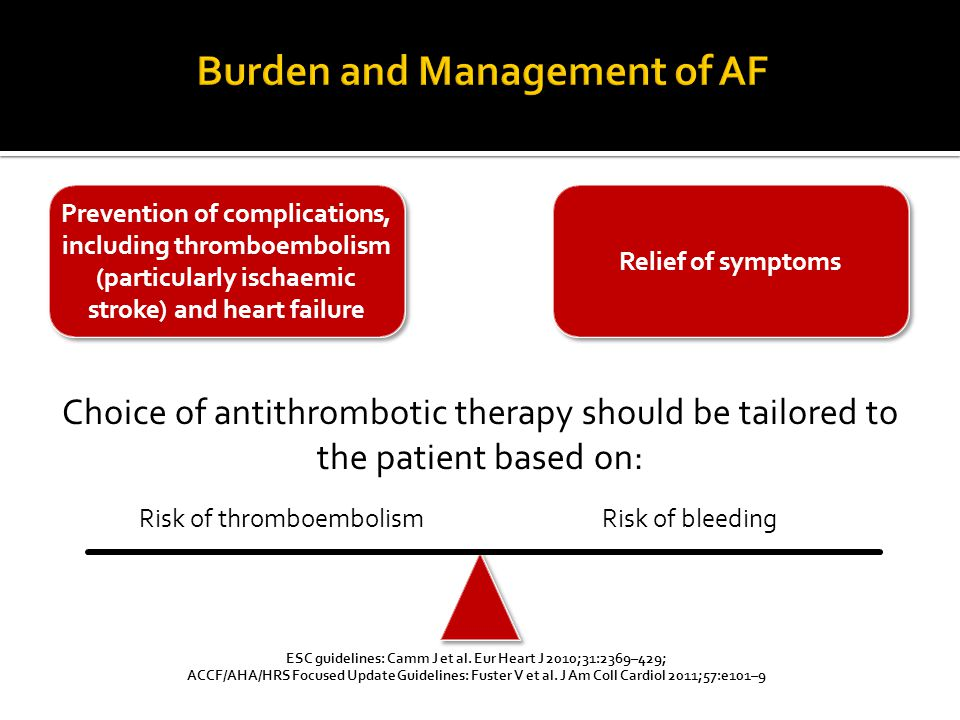Burden and Management of AF