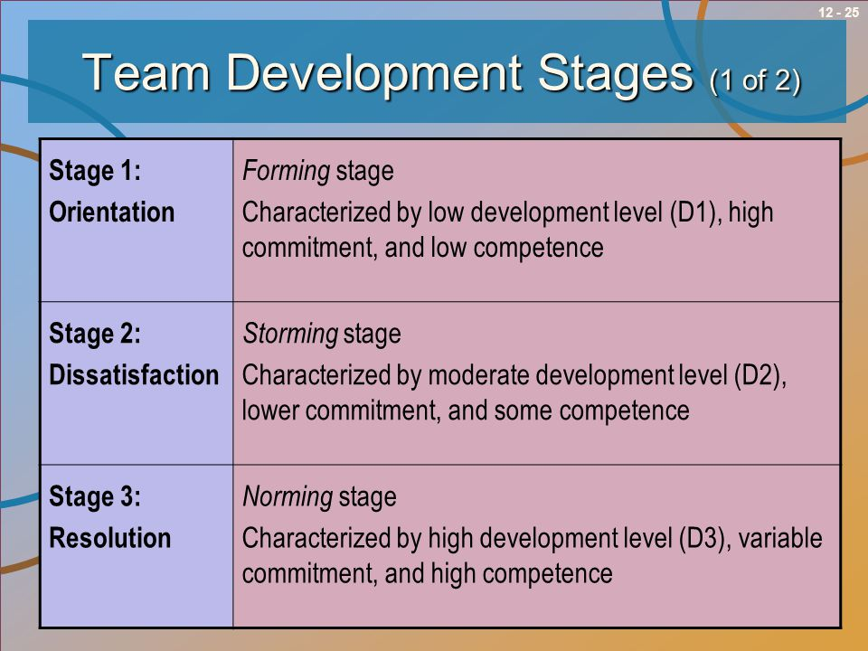 Team Development Stages (1 of 2)