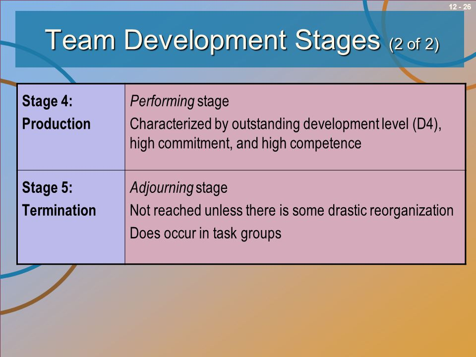 Team Development Stages (2 of 2)