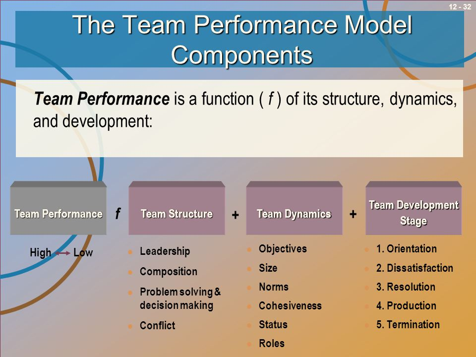 The Team Performance Model Components