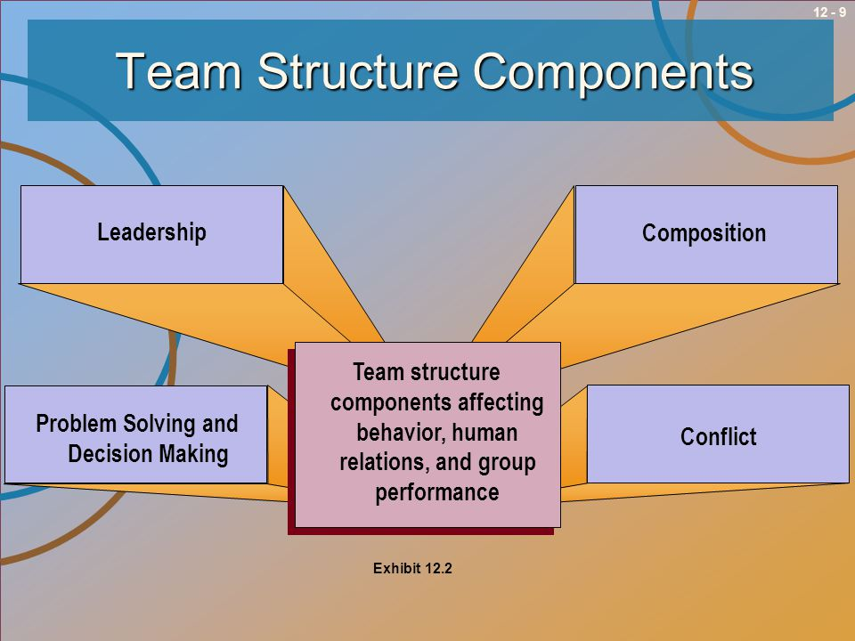 Team Structure Components