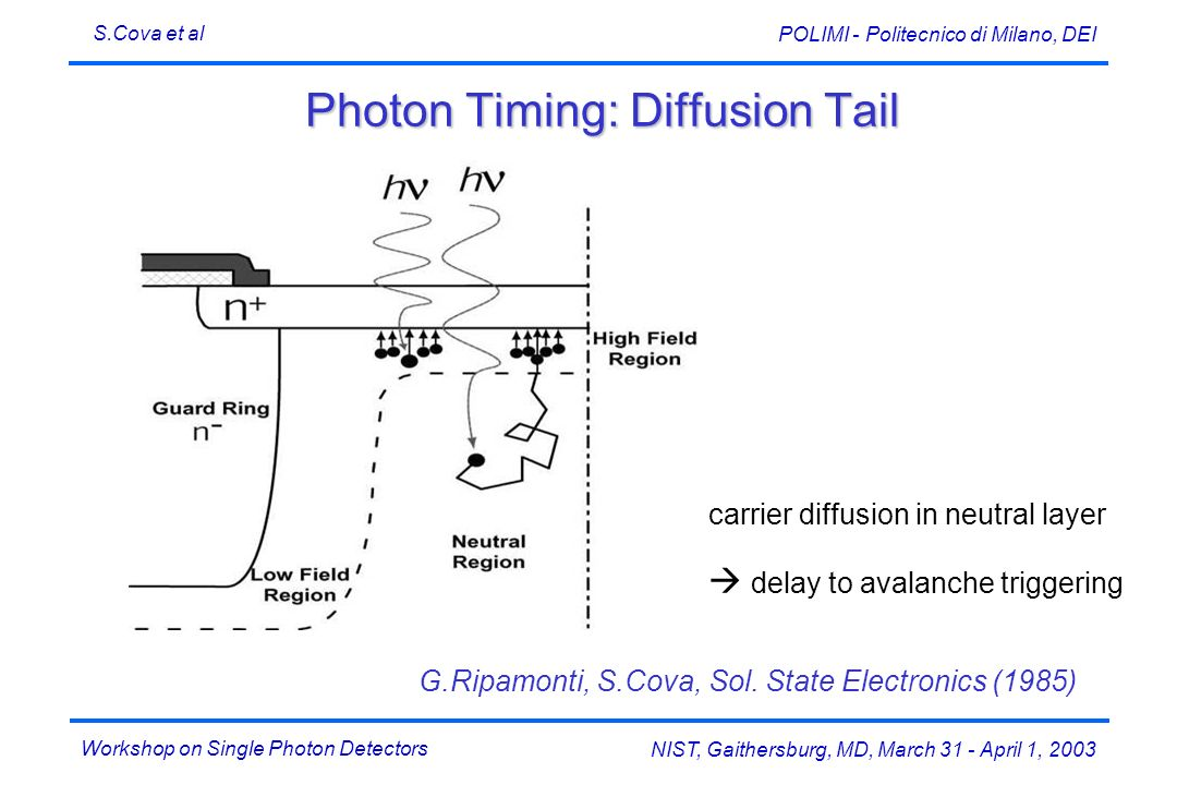 Photon Timing: Diffusion Tail