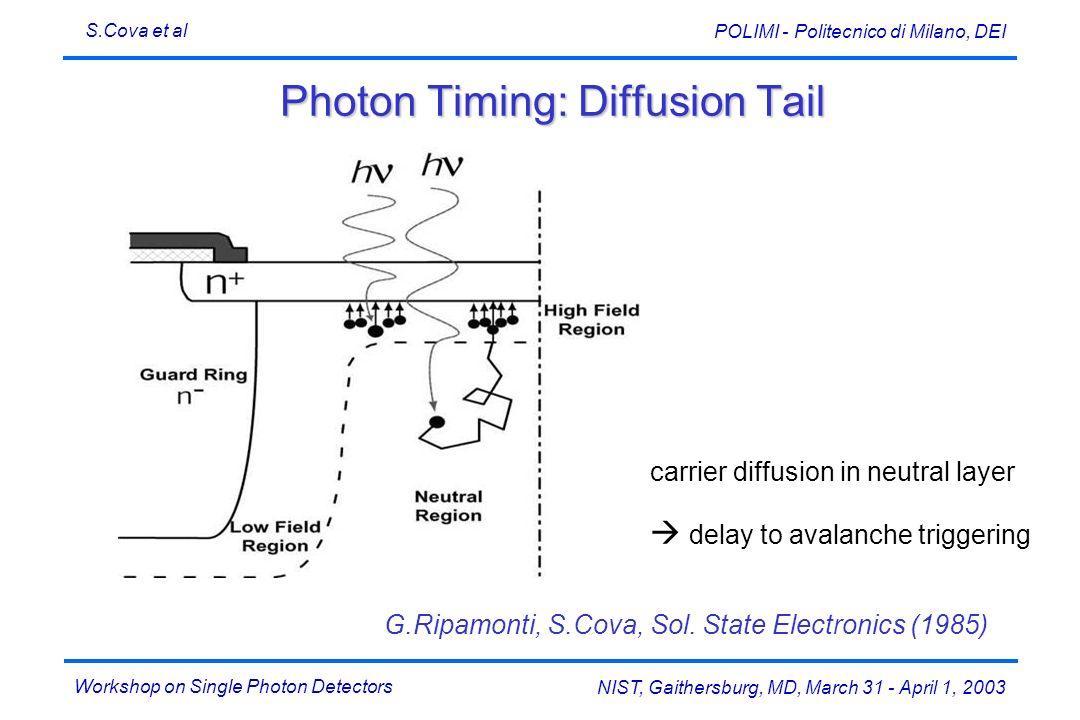Photon Timing: Diffusion Tail