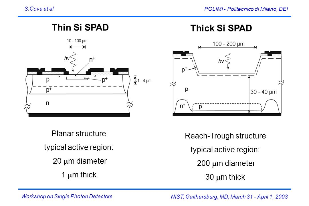 Thick Si SPAD Thin Si SPAD Planar structure Reach-Trough structure