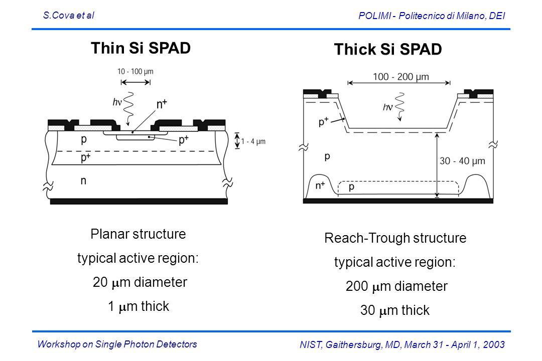 Thick Si SPAD Thin Si SPAD Planar structure Reach-Trough structure