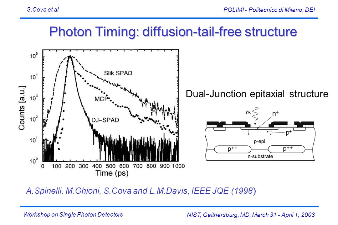 Photon Timing: diffusion-tail-free structure