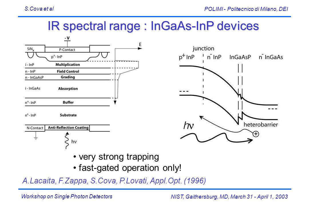 IR spectral range : InGaAs-InP devices
