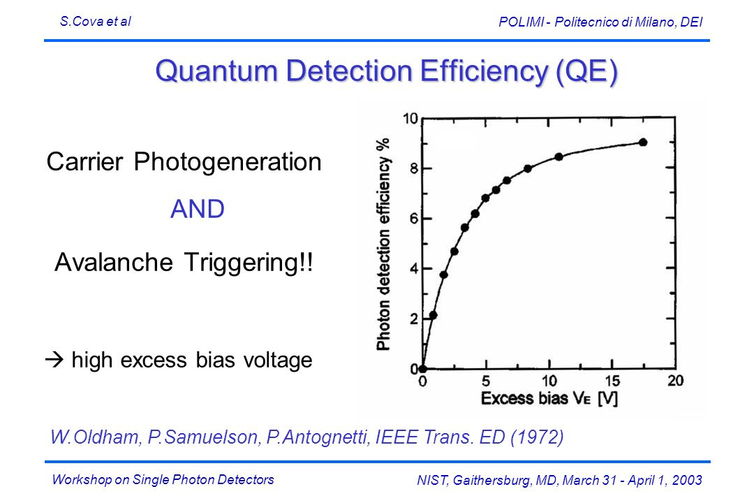 Quantum Detection Efficiency (QE)