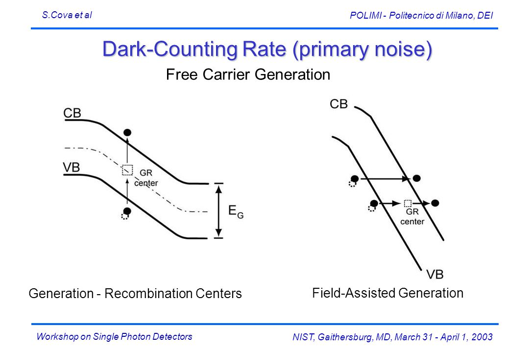 Dark-Counting Rate (primary noise)
