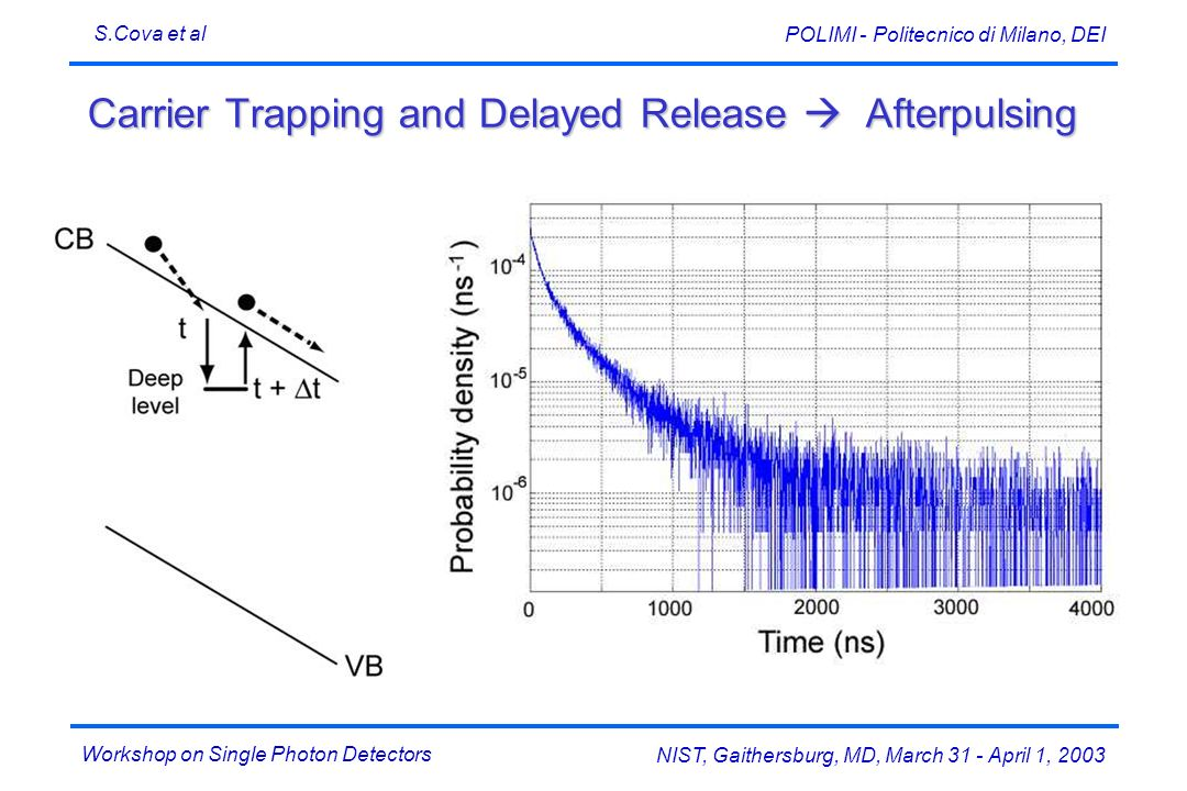 Carrier Trapping and Delayed Release  Afterpulsing