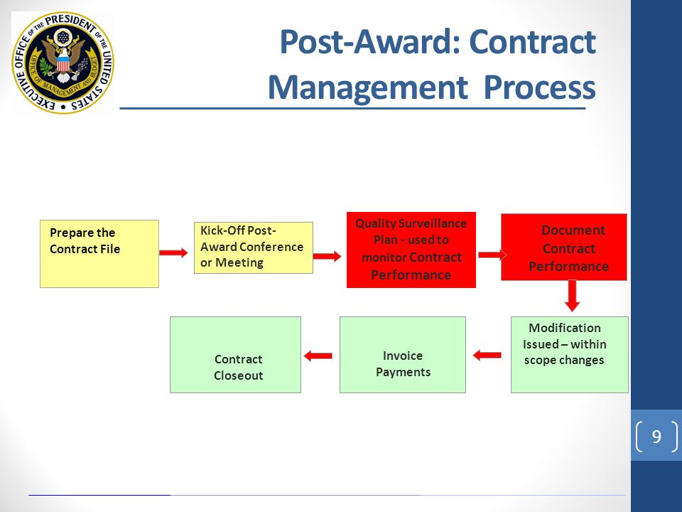 post award phase procurement and contract Our contract lifecycle management tool identifies key focus areas for  organisations to  therefore, the pre-and post-award phase should be seen as a   life to ensure value for money is secured at the procurement stage and.