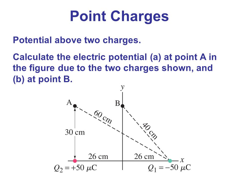 Point Charges Potential above two charges.