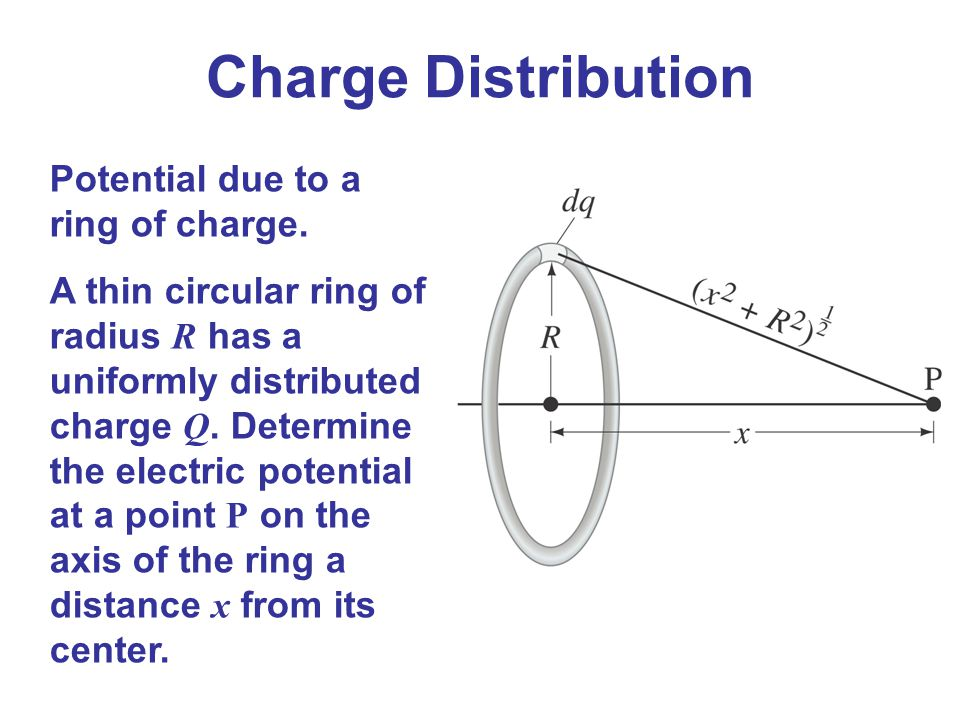 Charge Distribution Potential due to a ring of charge.