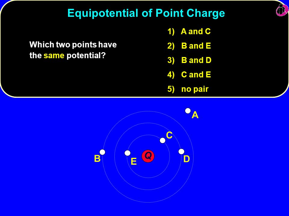 Equipotential of Point Charge