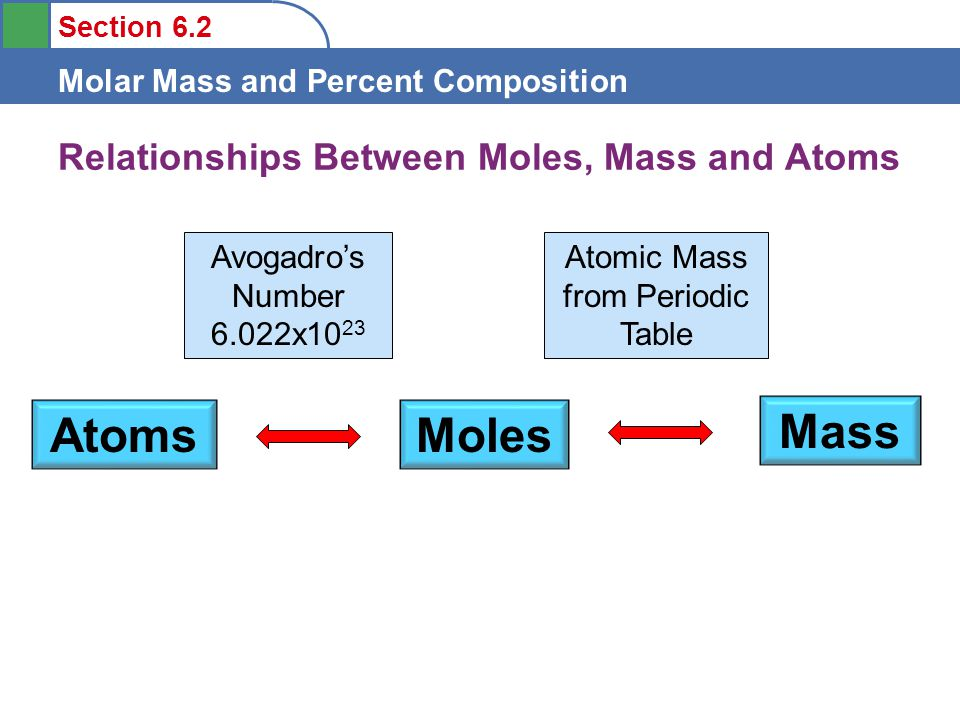 Objectives to understand the definition of molar mass ppt video relationships between moles mass and atoms urtaz Choice Image