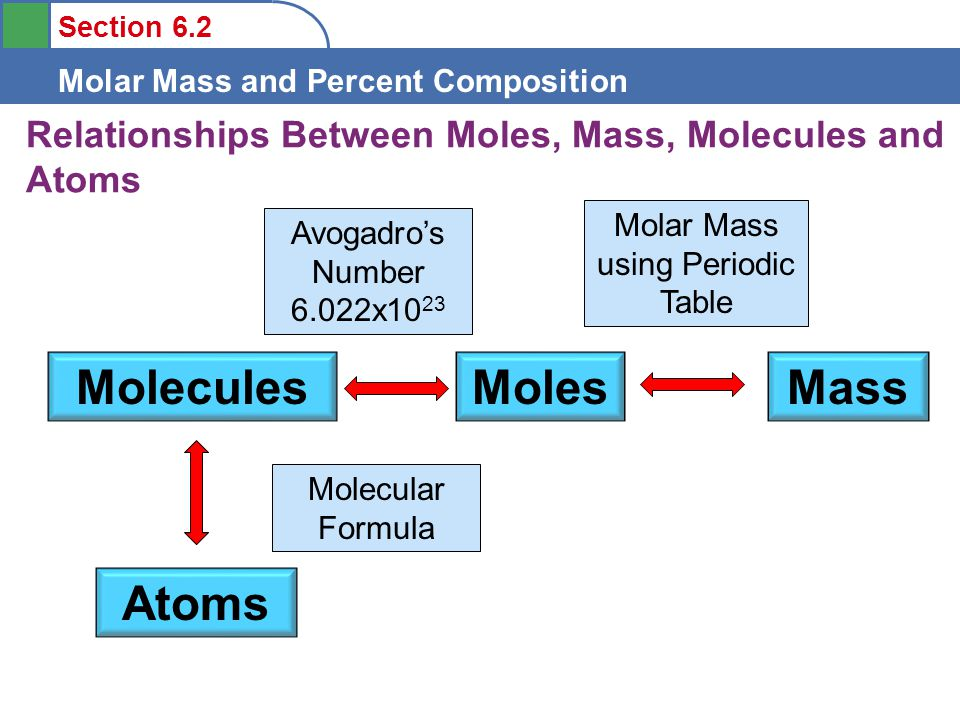 Objectives to understand the definition of molar mass ppt video relationships between moles mass molecules and atoms urtaz Gallery
