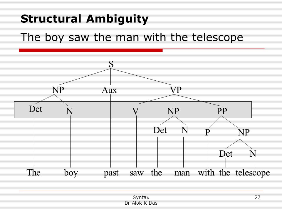 Structural Ambiguity The boy saw the man with the telescope