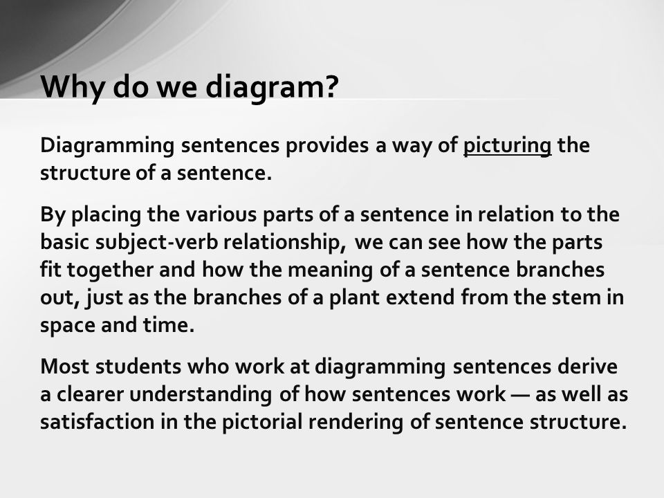 High school english mrs fontana ppt video online download why do we diagram diagramming sentences provides a way of picturing the structure of a sentence ccuart Gallery