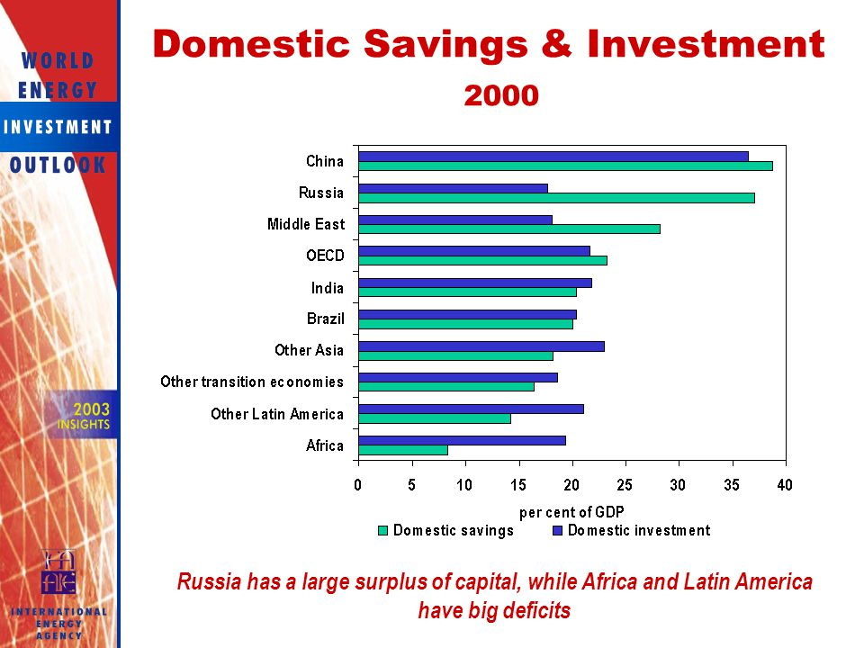 Domestic Savings & Investment 2000