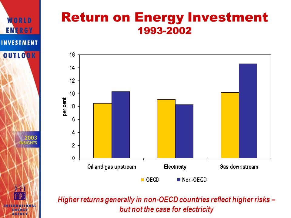 Return on Energy Investment