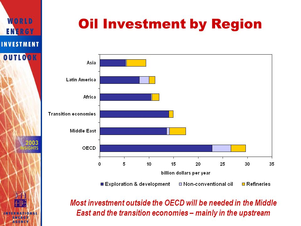 Oil Investment by Region