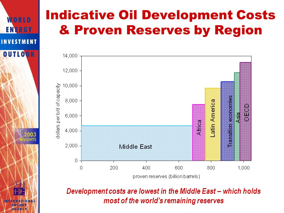 Indicative Oil Development Costs & Proven Reserves by Region