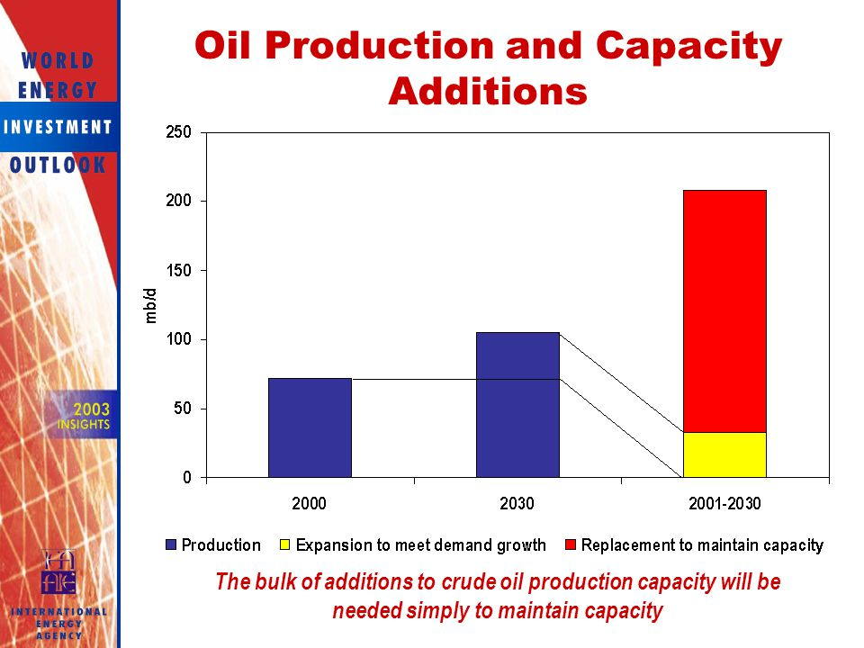 Oil Production and Capacity Additions