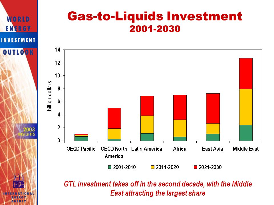 Gas-to-Liquids Investment