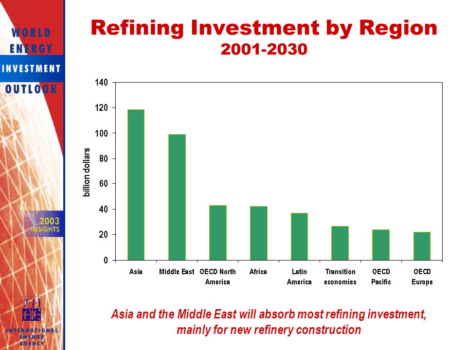 Refining Investment by Region