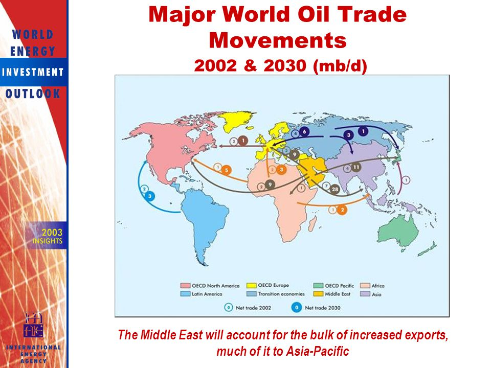 Major World Oil Trade Movements 2002 & 2030 (mb/d)